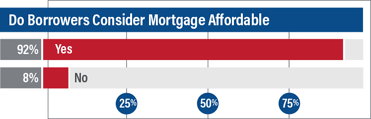 Survey Do Borrowers Consider Homes Affortable 1