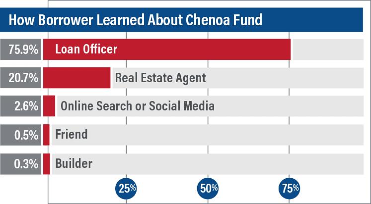 Survey How Borrowers Learned of Chenoa Fund