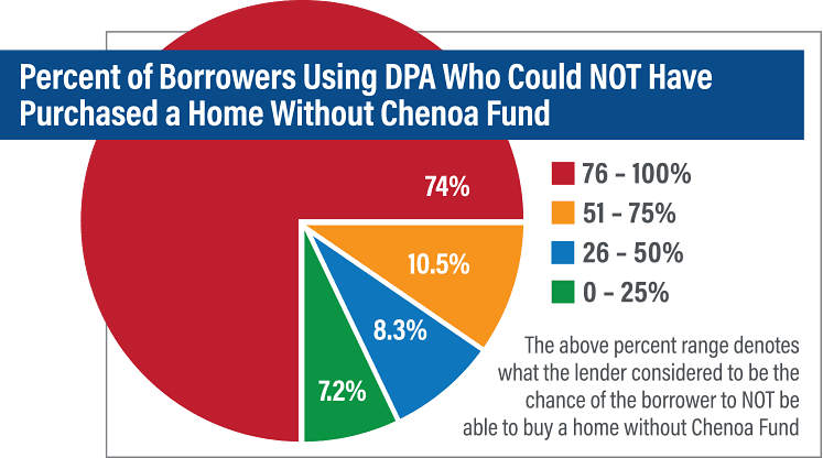 Survey Percent of Borrowers Who Could Not Buy Home without DPA 2
