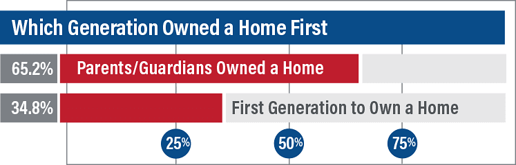 Survey Which Generation Bought Home First 1