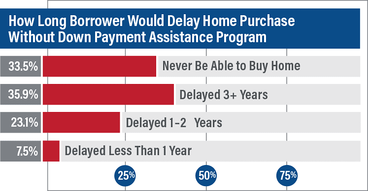 Survey Would Home Owners Have Delayed Purchase 2